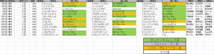 馬場傾向_東京_芝_2400m_20190101~20190519