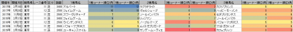 脚質傾向_東京_芝_2500m以上_20170101~20190519