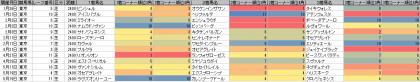 脚質傾向_東京_芝_2400m_20190101~20190519