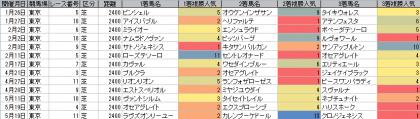 人気傾向_東京_芝_2400m_20190101~20190519