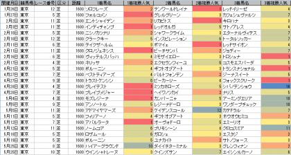 人気傾向_東京_芝_1600m_20190101~20190526