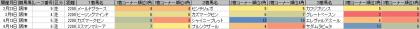 脚質傾向_阪神_芝_2200m_20190101~20190616