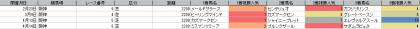 人気傾向_阪神_芝_2200m_20190101~20190616