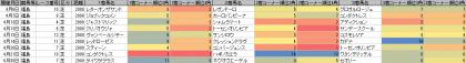 脚質傾向_福島_芝_2000m_20190101~20190630