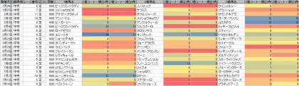 脚質傾向_中京_芝_1600m_20190101~20190714