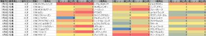 脚質傾向_札幌_ダート_1700m_20190101~20190804