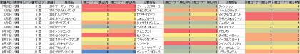 脚質傾向_札幌_芝_1200m_20190101~20190818