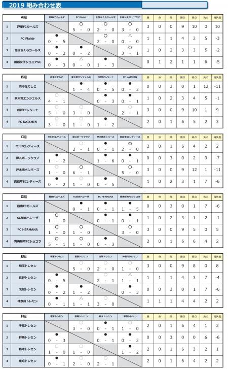 予選リーグ(1日目)