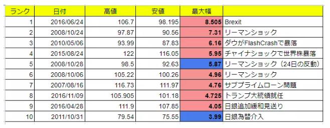 ドル円日足値幅のランキング